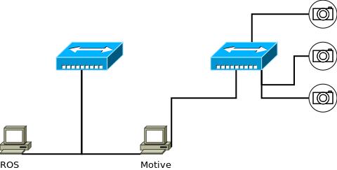OptiTrack/Motion + ROS   tuw-cpsg github io